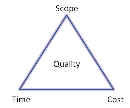 core-3-project-constraints
