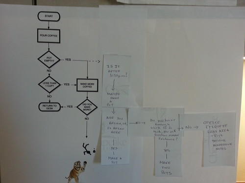 Coffee flowchart at the office
