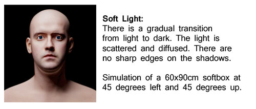 soft light definition