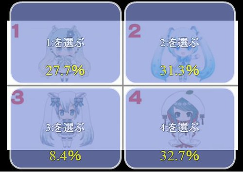 The voting result