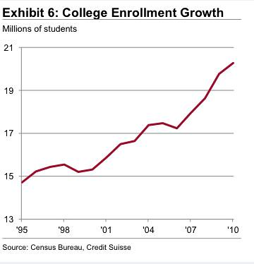 Colege Enrollment Growth