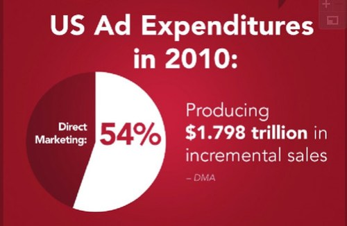 54 Percent of All Ad Expenditures in 2010 Were Spent on Direct Marketing
