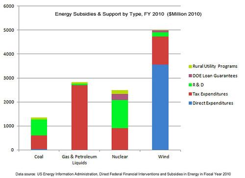 2010 Energy Subsidies
