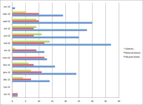 stats-posts-1erAnniv
