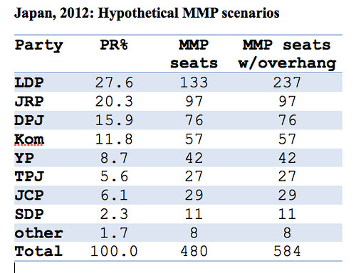 Japan 2012 MMP scenarios