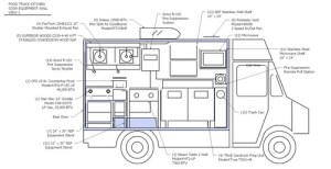 Food Truck Diagrams for Inspection   Roadfood