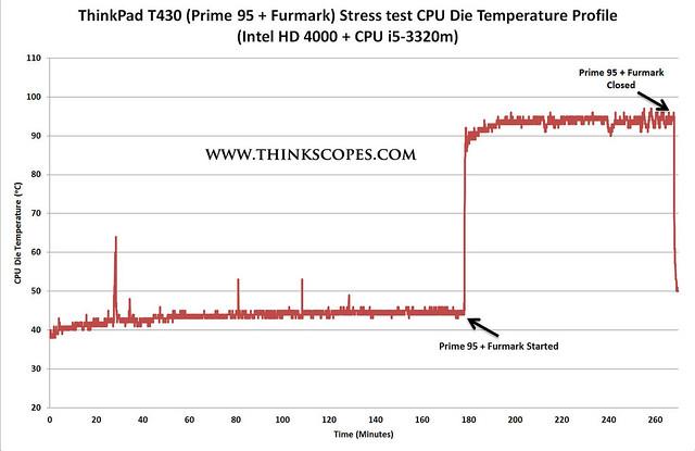 ThinkPad T430 Prime95 + Furmark