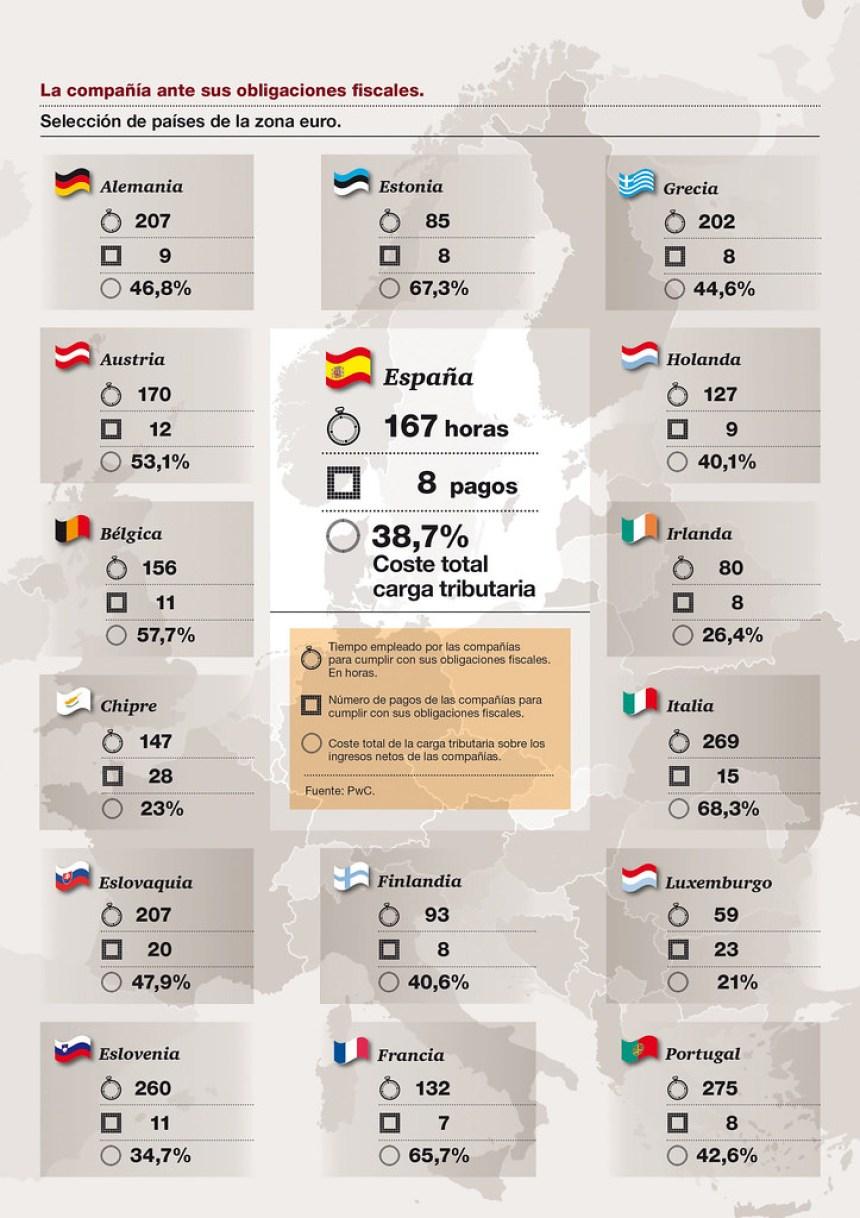 Las obligaciones fiscales de las empresas en los países de la zona Euro