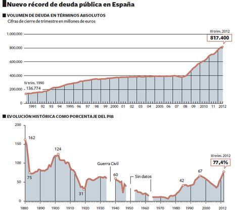 12l03 EPaís Evolución Deuda pública España 1 Uti 465