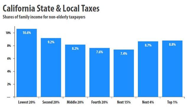 californiastate taxes