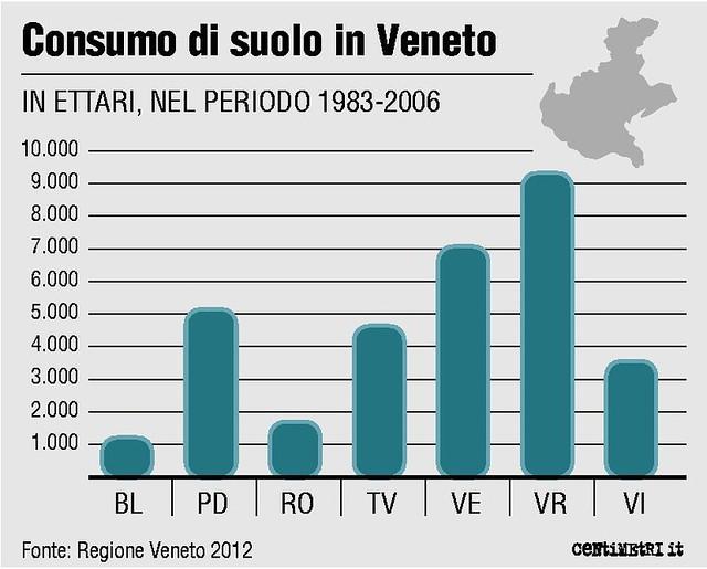 Consumo del suolo in Veneto