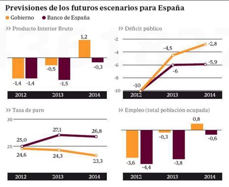 13c27 ABC Previsiones Banco de España 1 Uti 465
