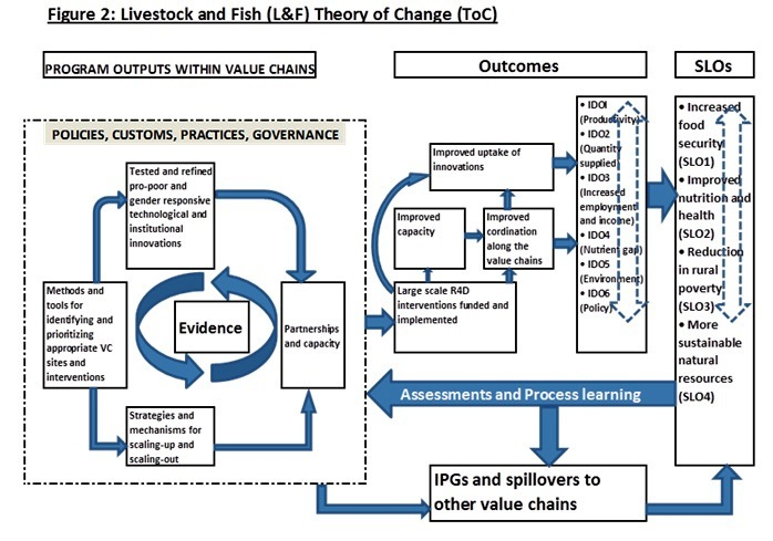 the livestock and fish idos (at march 2013) are summarized below: