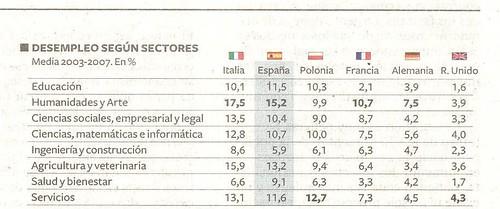 Desempleo según sectores Diario El País 31 de mayo del 2012