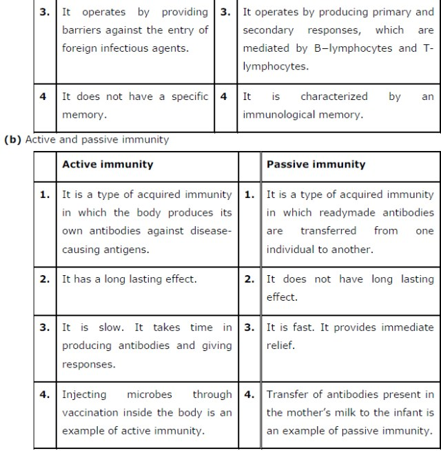 Human Health and Disease ncert class 12 chapter 8
