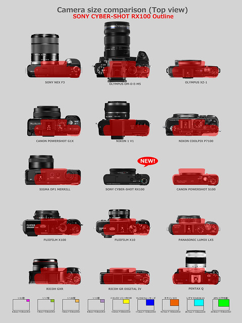 SONY Cyber-Shot RX100 & Other cameras comparison 6/6