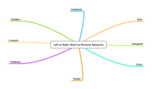 Left to Right Work to Personal Networks