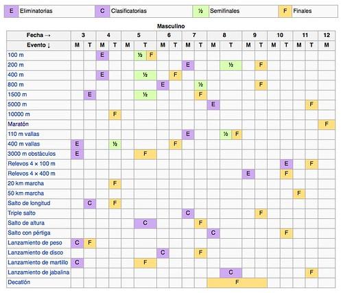 Calendario de eventos atletismo en Londres 2012
