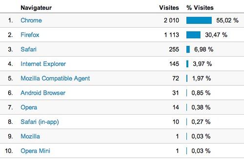 stats-browser-1anniv