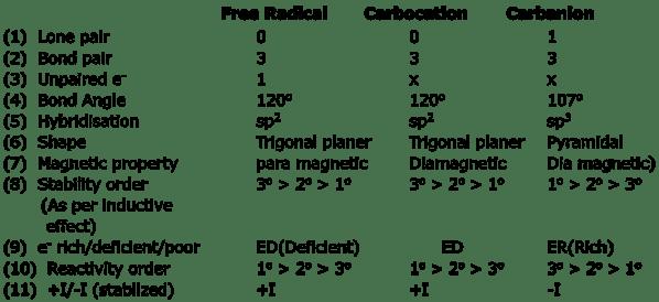 GOC - Intermediates of Organic Compounds