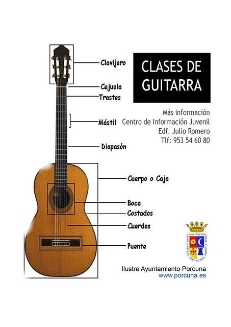 información de la guitarra