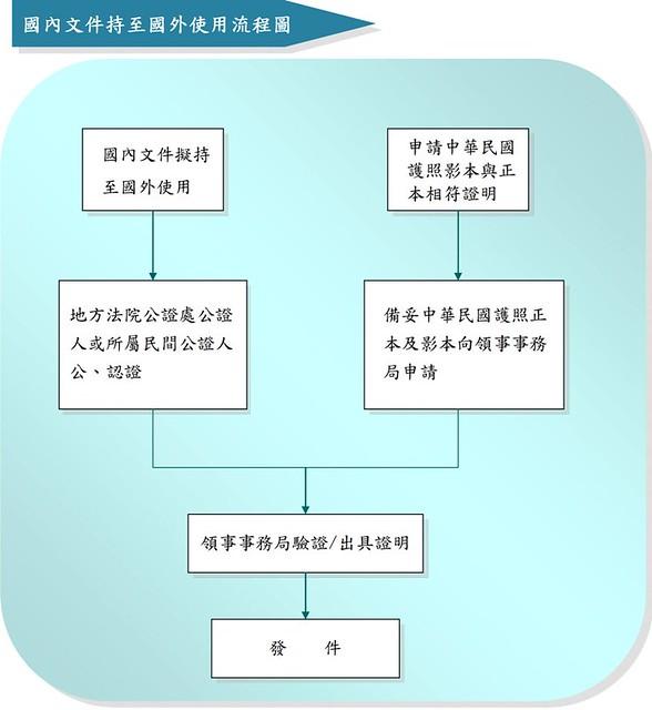 國內文件持至國外使用流程圖,由外交部領事局網站提供。