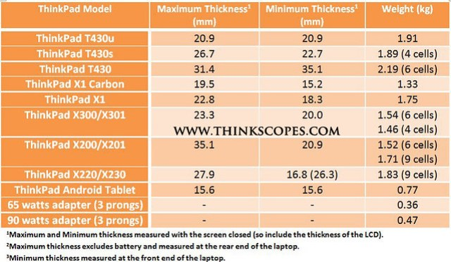 ThinkPad thickness and weight comparison