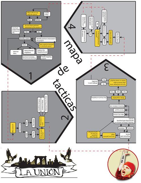 Mapa de Tacticas