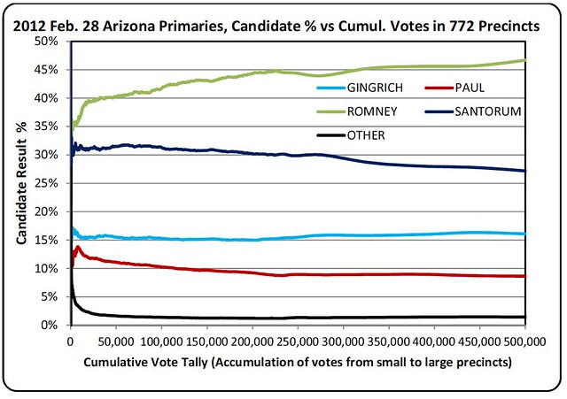 arizona2012primary