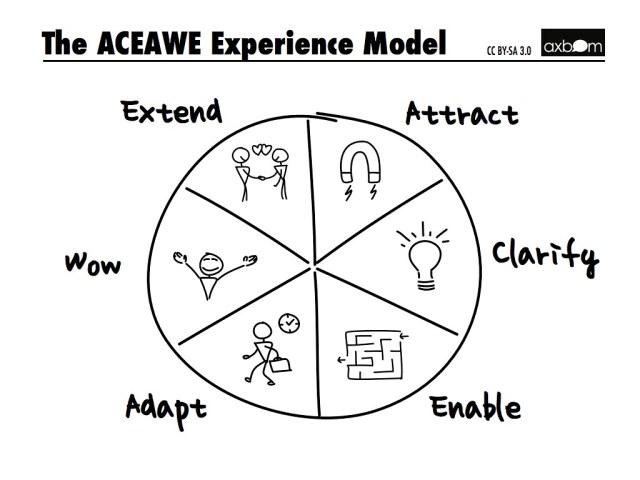 The ACEAWE Experience Model