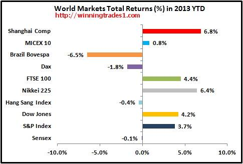 world-markets-total-returns-2013-ytd