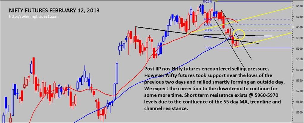nifty-futures-february-12-2013-upward-correction-continues