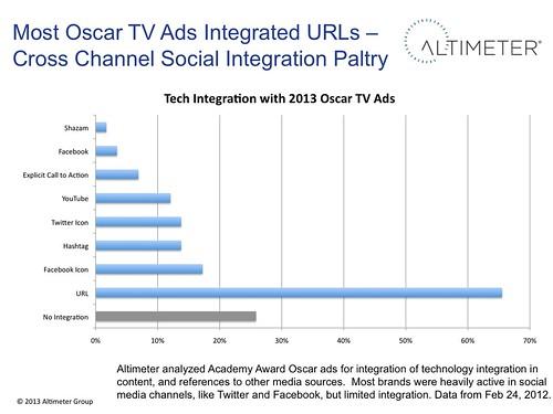 Most Oscar TV Ads Integrated URLs –Social Integration lower