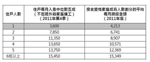 政府急於訂立貧窮線 被批壓低貧窮人口 公屋資助當收入最爭議   一蚊健   香港獨立媒體網