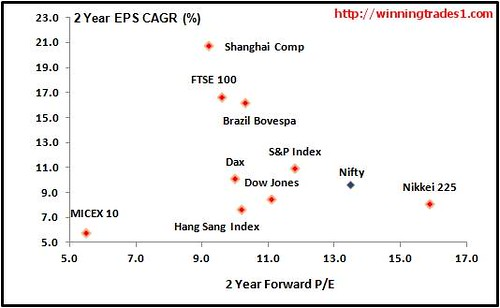 nifty-valuation-comparison-world-markets