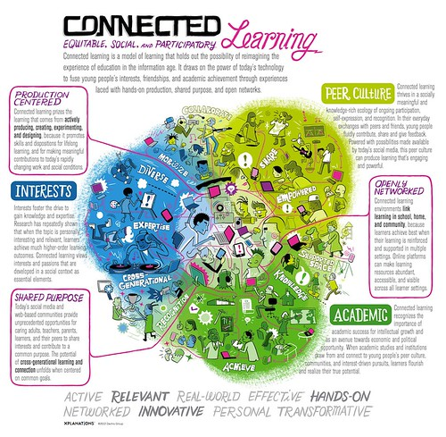 Connected Learning Infographic: DG_Macarthur_r03