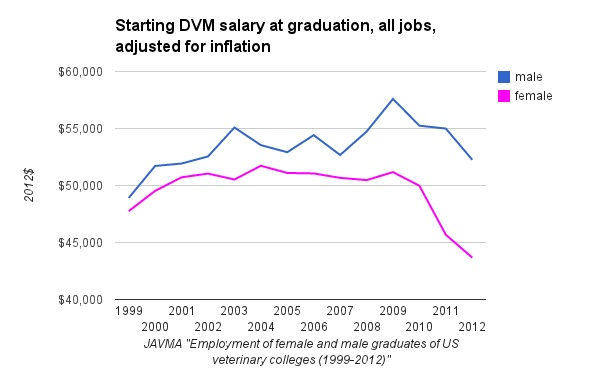 Self reported starting DVM salary at graduation, all jobs, 2012$