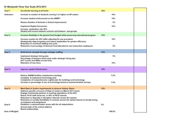 Superintendent Evaluation Instrument