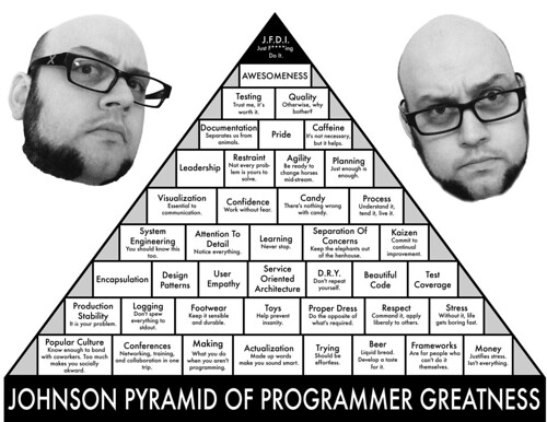 Johnson Pyramid of Programmer Greatness - BW