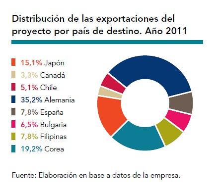 Distribución de las exportaciones por país de destino