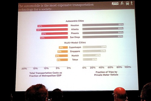 Total Transportation Costs as Fraction of Metropolitan GDP