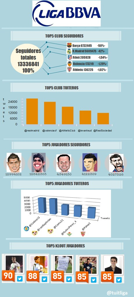 LigaBBVA_Infographic