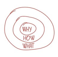 GESTION DE ENFERMERIAwhy-how-what-golden-circle