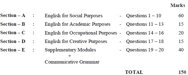 Tamil Nadu State Board Class 12 Marking Scheme - Communicative English