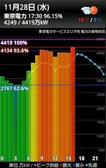 東京電力 11月28日 17:30の電力使用量 4249/4419万kW(96.2%) #powerpray