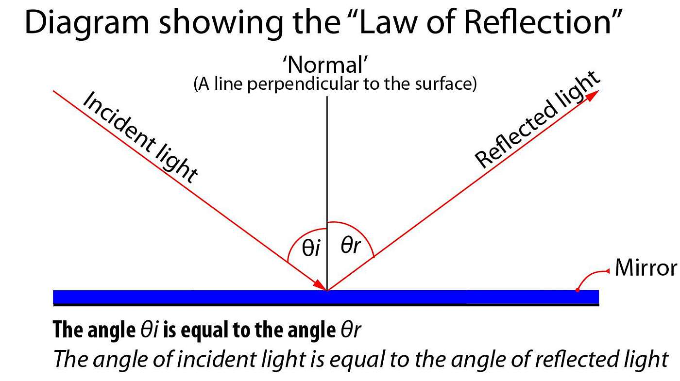 Supplement Worksheet Law Of Reflection
