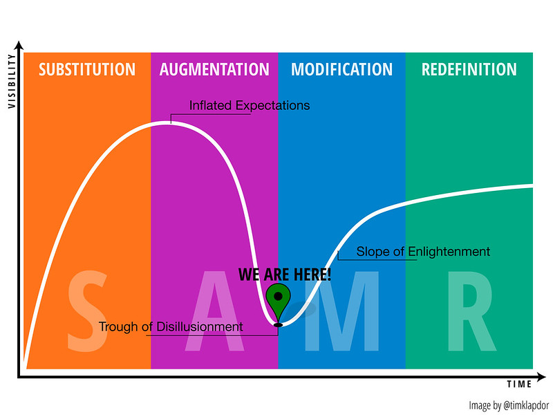 Combination of the SAMR model with the Gartner Hype Cycle