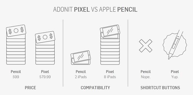 Adonit Pixel vs Apple Pencil