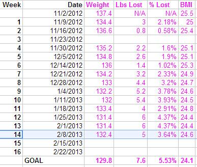 biggest loser challenge week 14