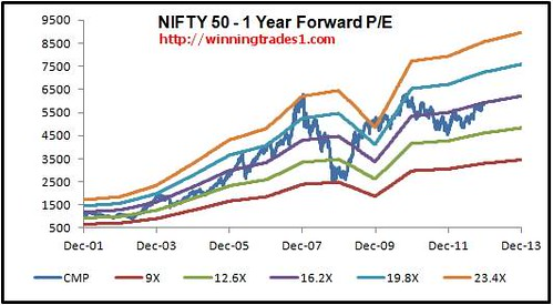 nifty-forward-pe-bands